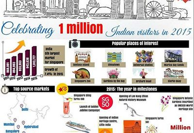Singapore welcomes 1 million tourism arrivals from India